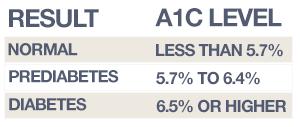 Diabetes A1C Levels